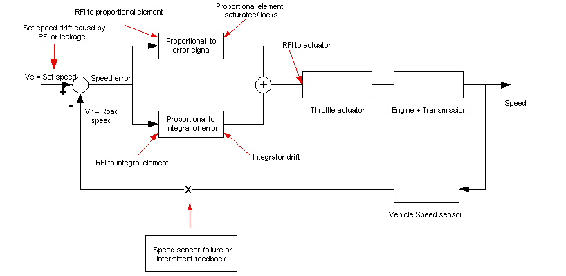 Typical Cruise Control Wiring - Electrical Work Wiring Diagram •
